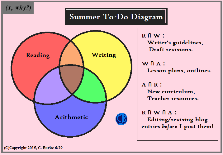 X why summer to do diagram summer to do diagram ccuart Choice Image